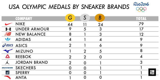 olympic medals rio 2016 sneaker brands