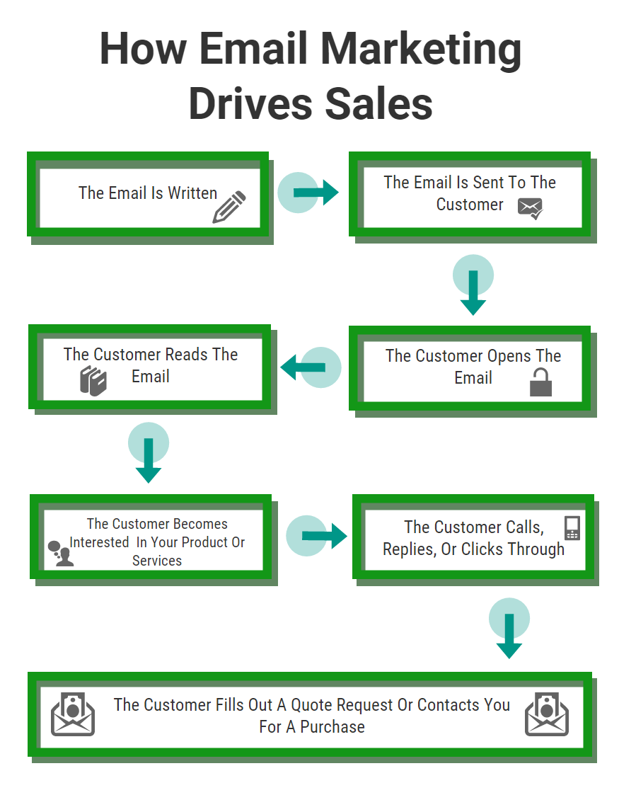 How email marketing drives sales Second Version
